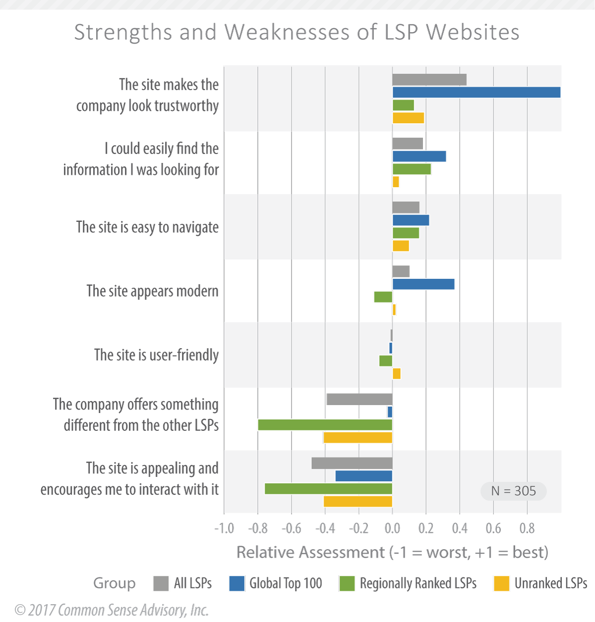 Strong Websites Drive Sales: Strengths and Weaknesses of 305