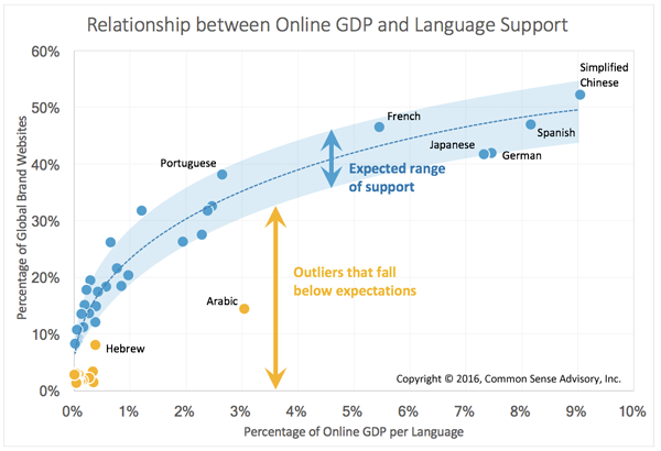 Relationship between Online GDP and Language Support