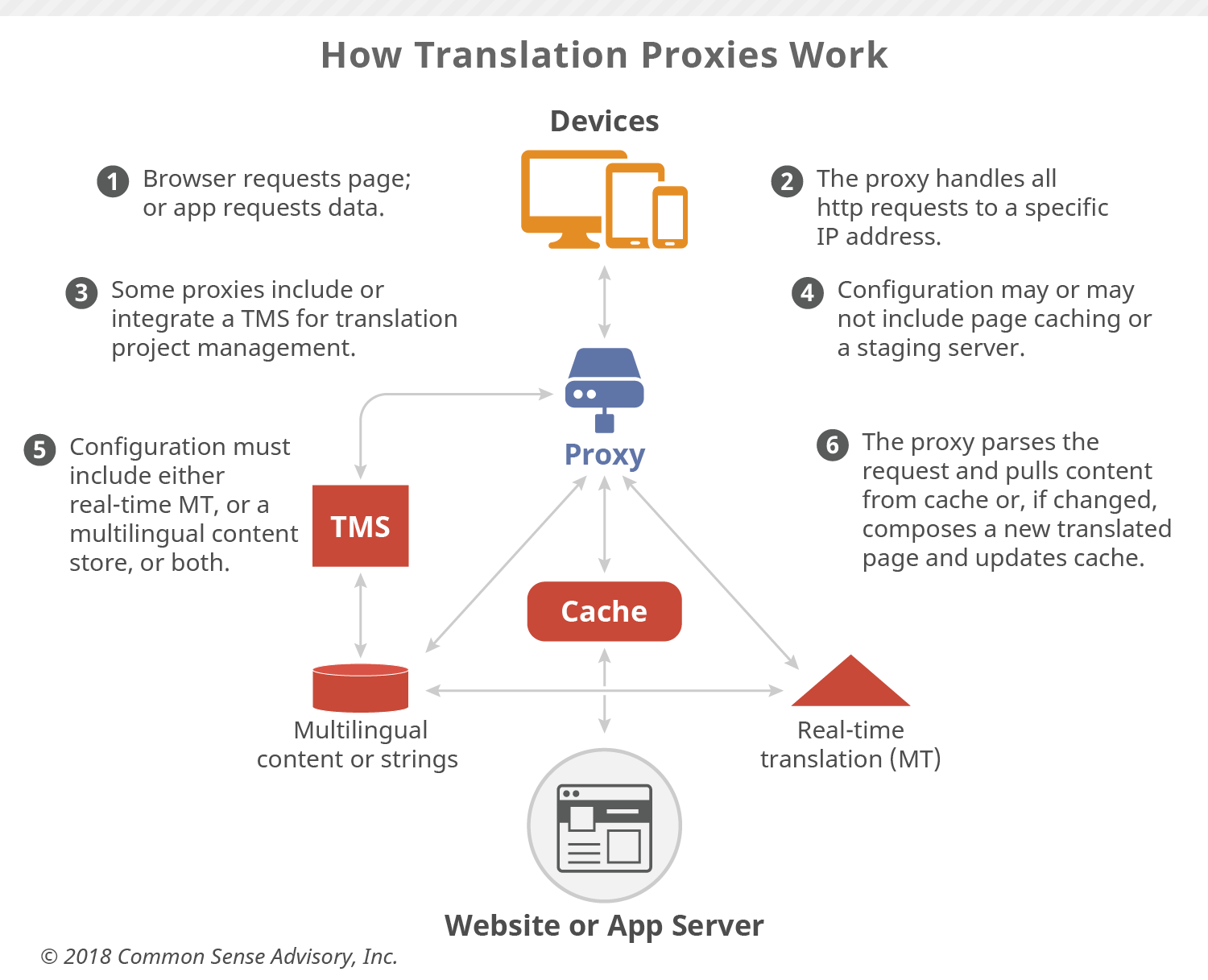 Translation Proxy S Role In Global Content Strategy Our Analysts Insights