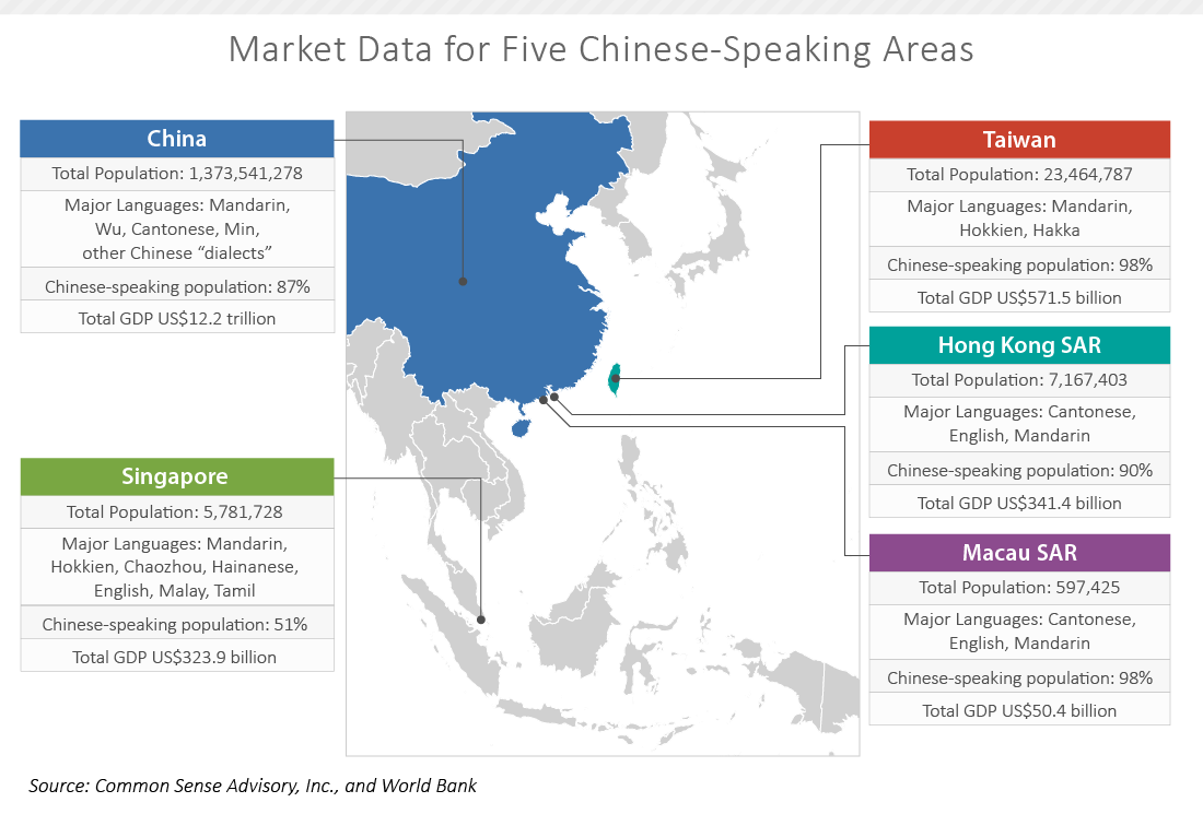 Succeeding in Chinese-Speaking Markets Requires Special ...
