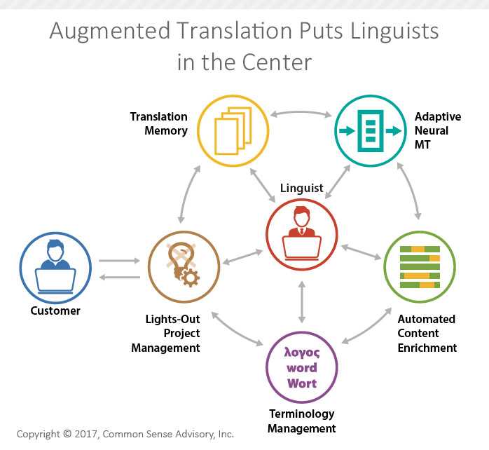 Augmented Translation Puts Linguists in the Center