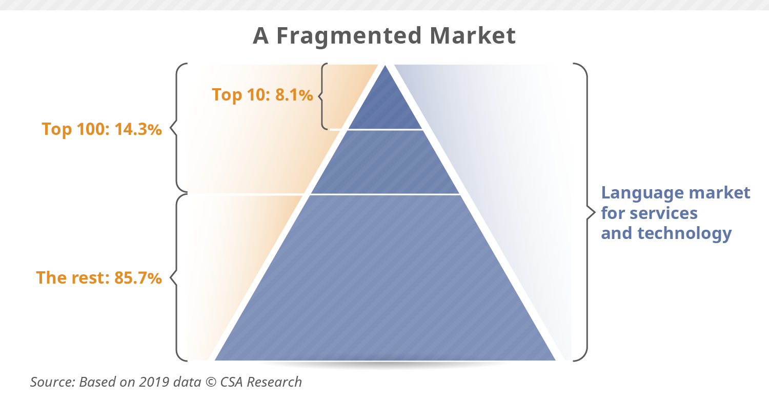 fragmented-market-re...
