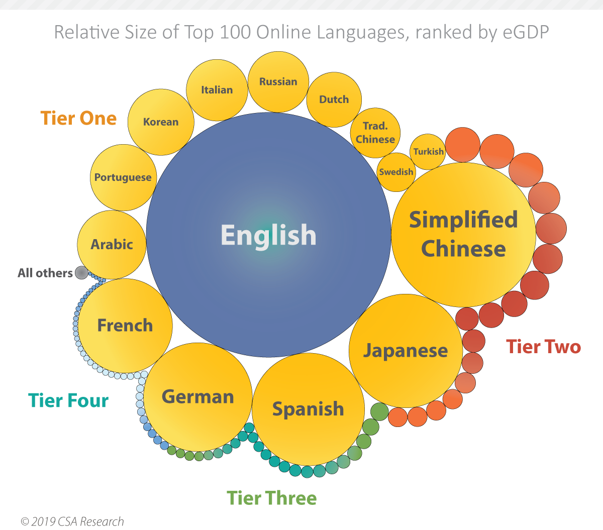 Gauging the Importance of Languages